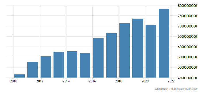 israel gross fixed capital formation constant 2000 us dollar wb data