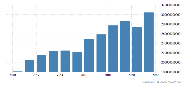 israel gross fixed capital formation constant lcu wb data