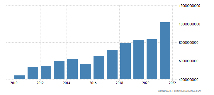 israel gross fixed capital formation us dollar wb data