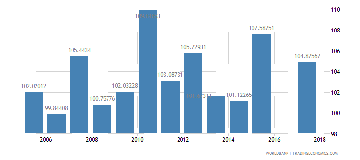israel gross intake rate in grade 1 female percent of relevant age group wb data
