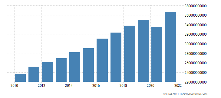 israel gross national expenditure constant 2000 us dollar wb data