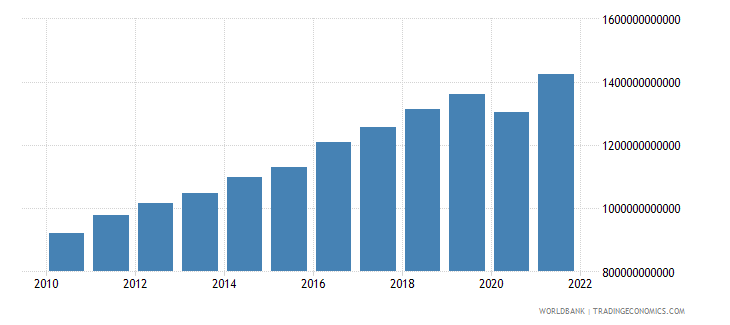 israel gross national expenditure constant lcu wb data