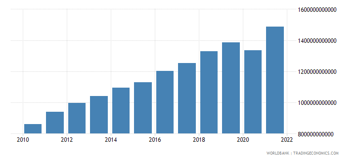 israel gross national expenditure current lcu wb data