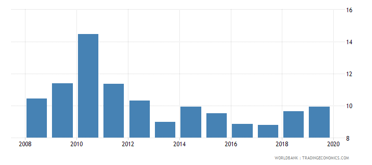 israel gross portfolio debt liabilities to gdp percent wb data