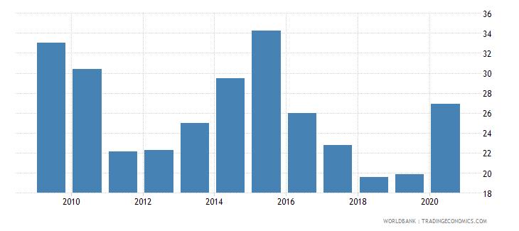 israel gross portfolio equity liabilities to gdp percent wb data