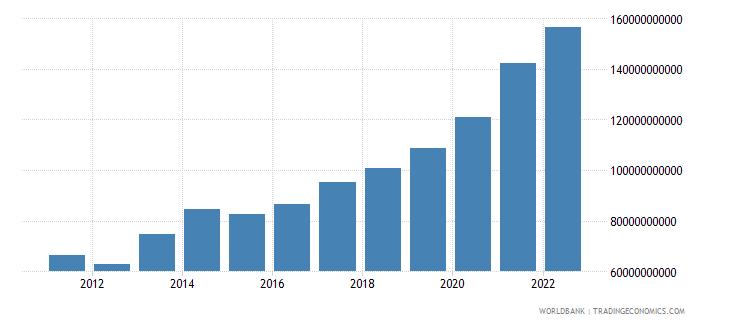 israel gross savings us dollar wb data