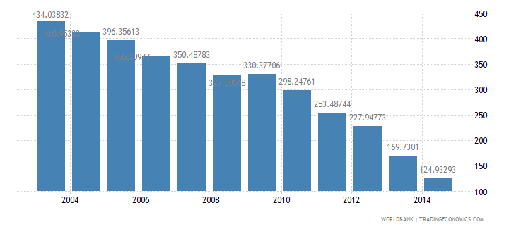 israel health expenditure total percent of gdp wb data