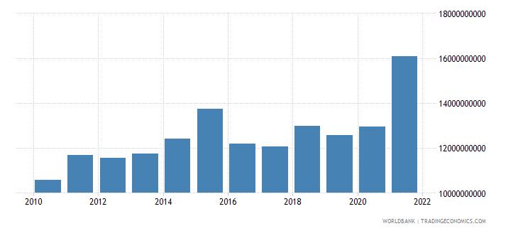 israel high technology exports us dollar wb data