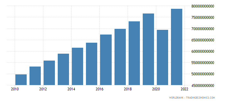 israel household final consumption expenditure current lcu wb data