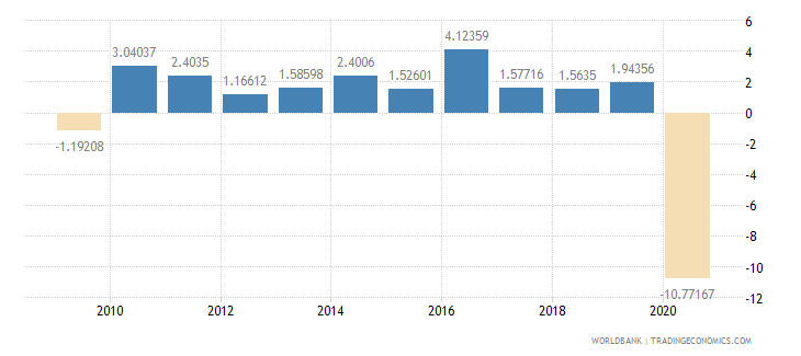 israel household final consumption expenditure per capita growth annual percent wb data