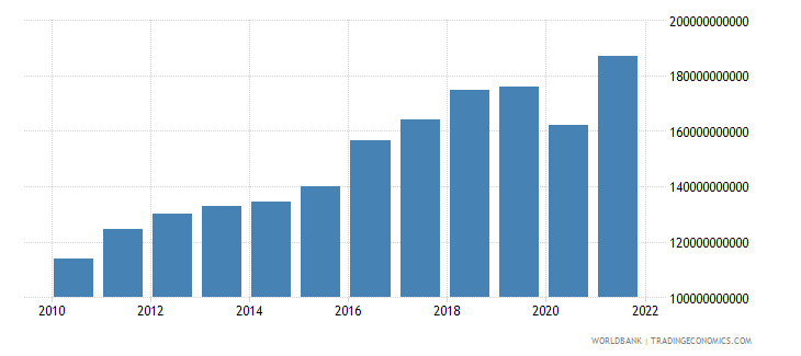 israel household final consumption expenditure ppp us dollar wb data