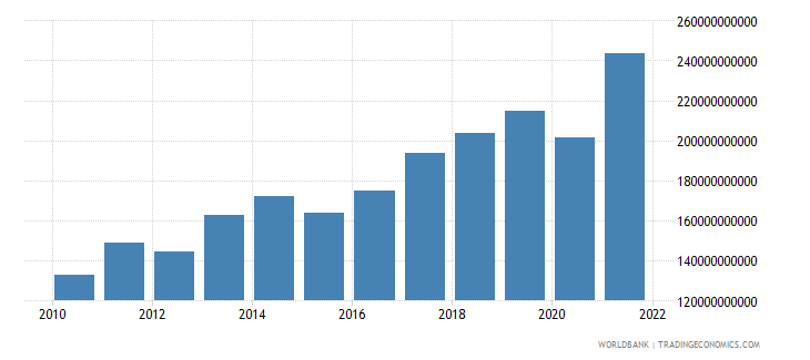 israel household final consumption expenditure us dollar wb data