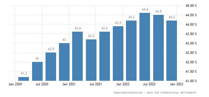 Israel Households Debt To GDP