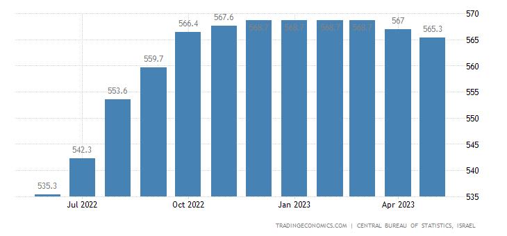 Israel House Price Index