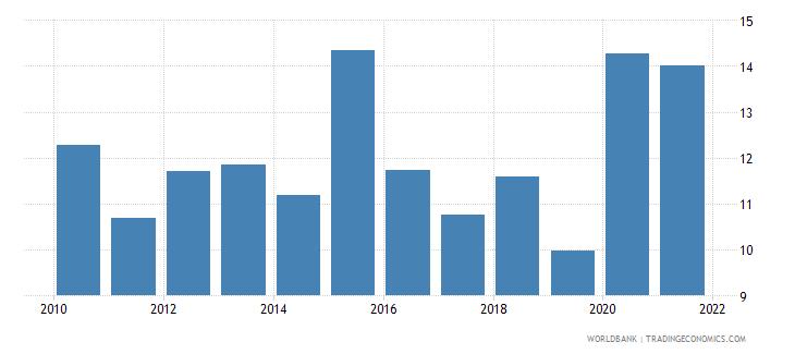 israel ict goods exports percent of total goods exports wb data