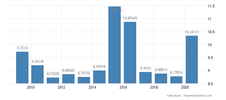 israel ict goods imports percent total goods imports wb data