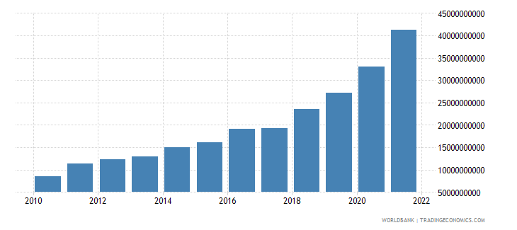 israel ict service exports bop us dollar wb data