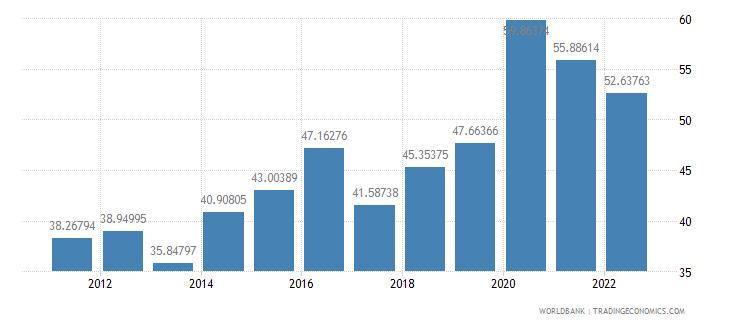 israel ict service exports percent of service exports bop wb data