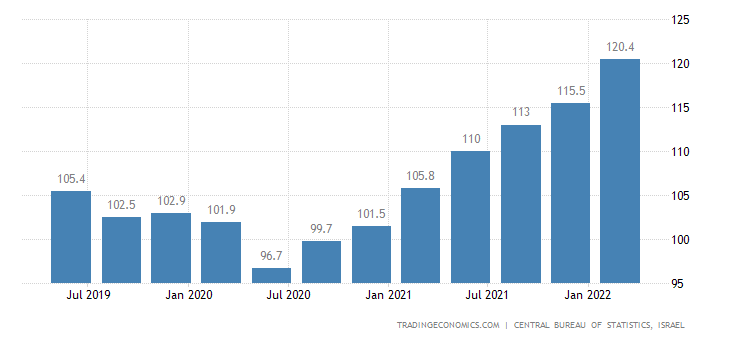 Israel Import Prices
