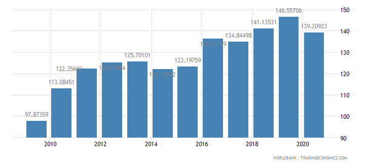 israel import volume index 2000  100 wb data