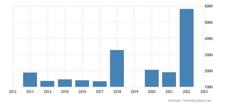 israel imports argentina