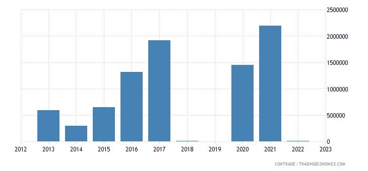 israel imports bahamas
