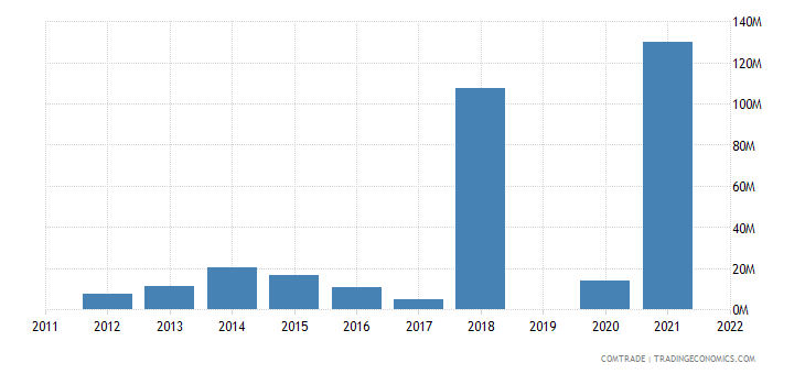 israel imports belarus