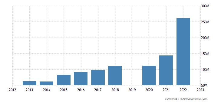 israel imports bulgaria