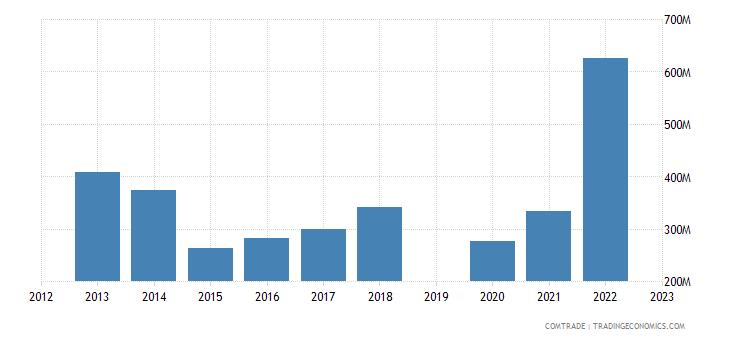 israel imports canada