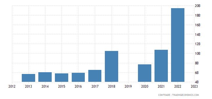 israel imports china