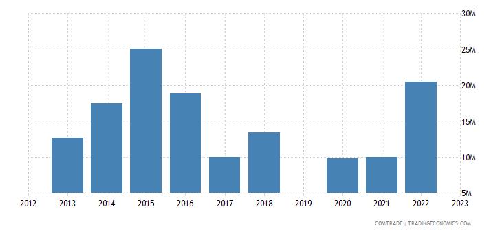 israel imports czech republic articles iron steel