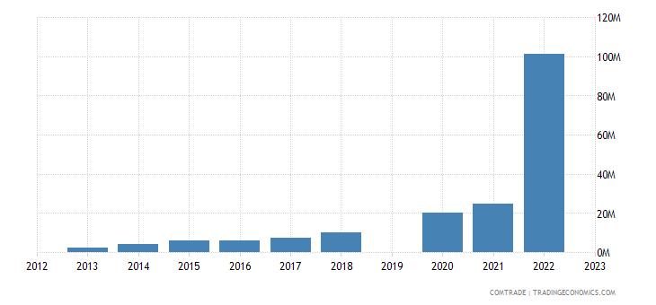 israel imports georgia