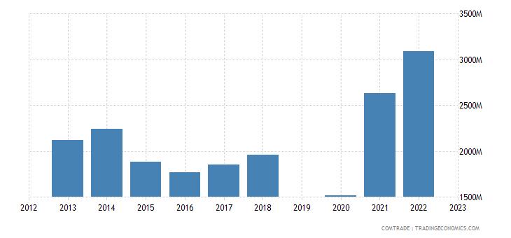 israel imports india