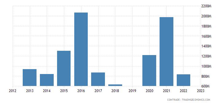 israel imports ireland