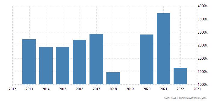 israel imports netherlands