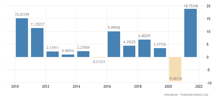israel imports of goods and services annual percent growth wb data