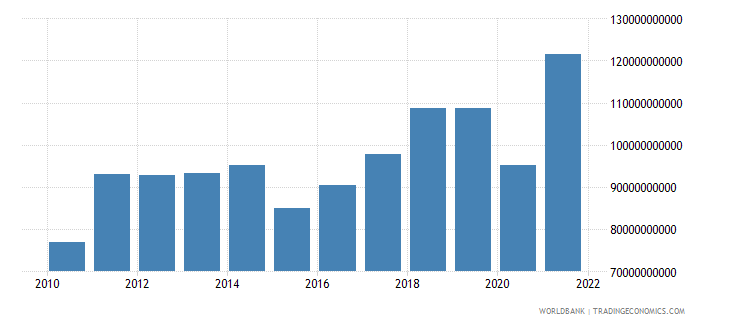 israel imports of goods and services bop us dollar wb data