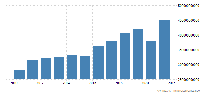 israel imports of goods and services constant lcu wb data
