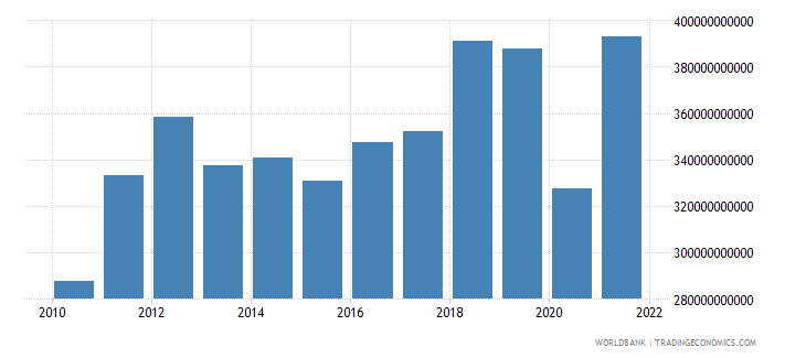 israel imports of goods and services current lcu wb data