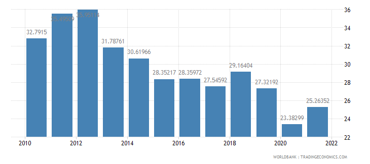 israel imports of goods and services percent of gdp wb data