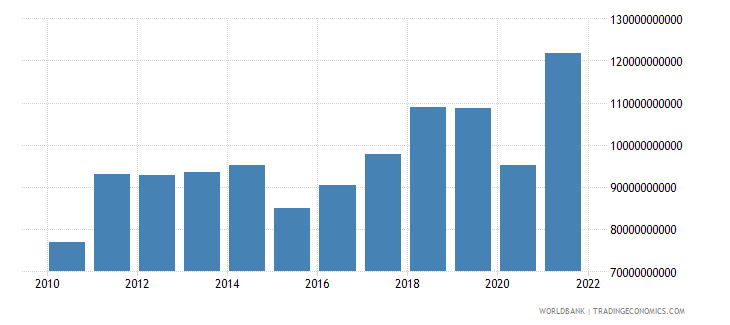 israel imports of goods and services us dollar wb data