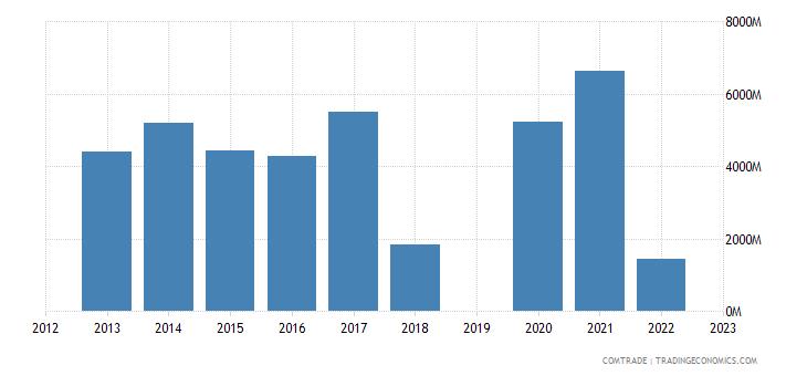 israel imports switzerland