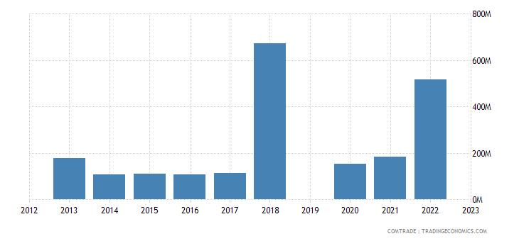 israel imports ukraine