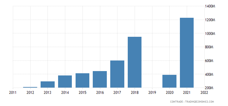 israel imports vietnam