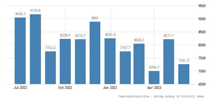 Israel Imports