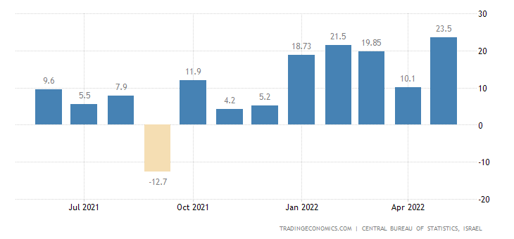 Israel Industrial Production