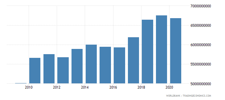 israel industry value added constant 2000 us$ wb data