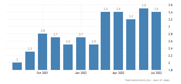 Israel Inflation Expectations