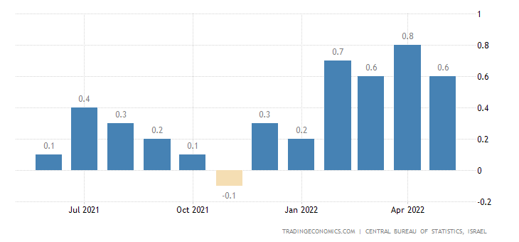 Israel Inflation Rate MoM
