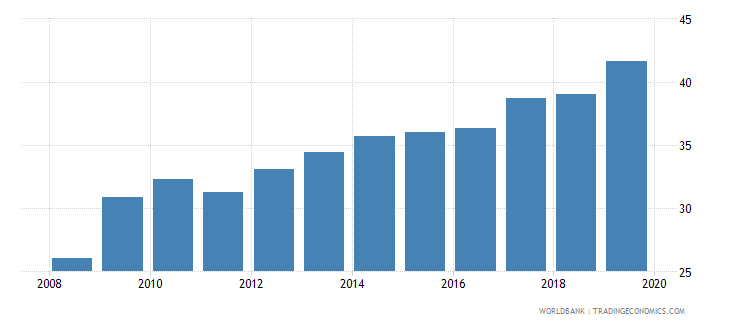 israel insurance company assets to gdp percent wb data